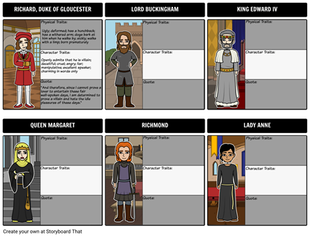 Character Map for The Tragedy of Richard III
