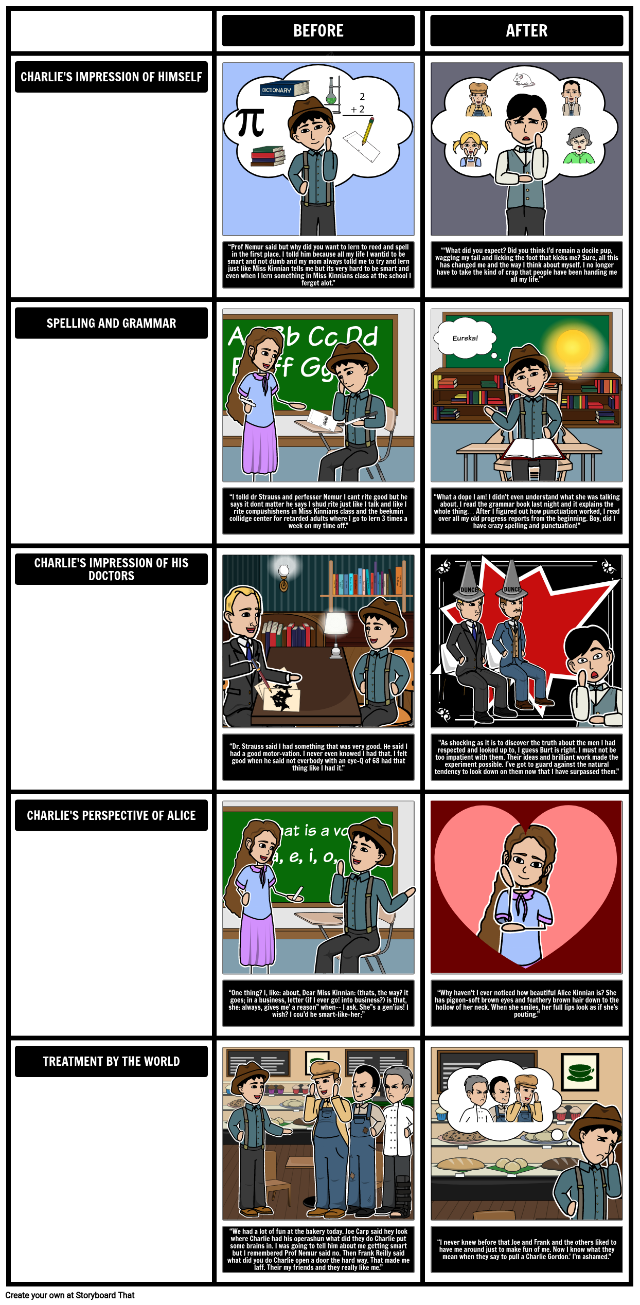 flowers for algernon summary character development more comparing charlie before and after in flowers for algernon