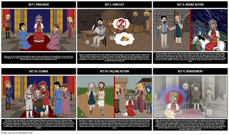 Five Act Play Structure for King Lear