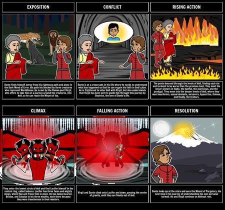 Inferno Plot Diagram