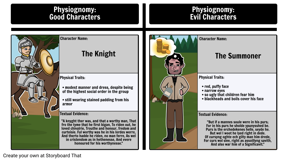 Physiognomy in The Canterbury Tales: The Knight vs. The Summoner