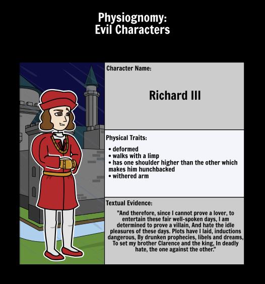 Physiognomy in The Tragedy of Richard III: Richard III