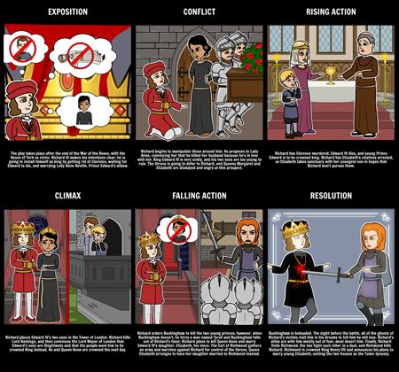 Richard III- Five Act Structure