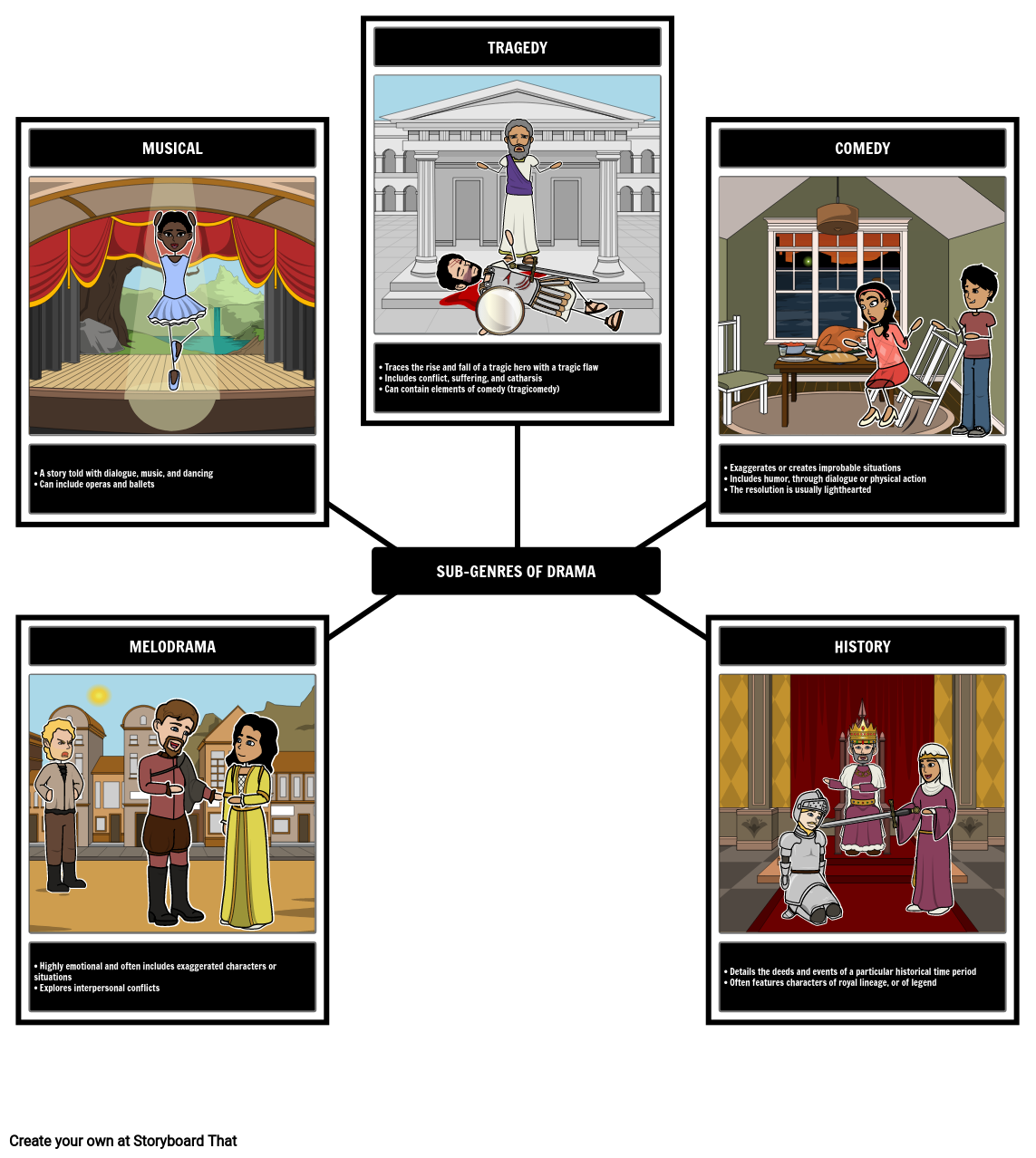 Literary Genres | Types of Genre Examples
