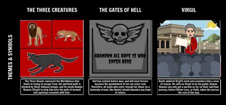 Dante's Inferno - Symbols and Themes