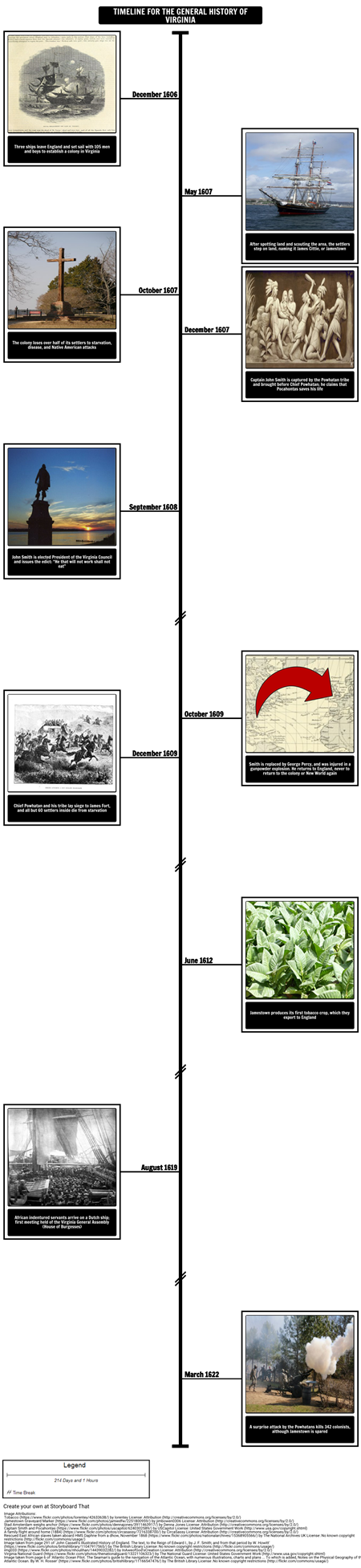 Timeline of the General History of Virginia