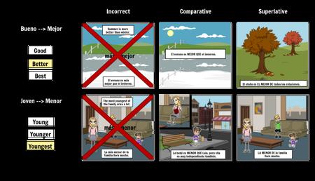 Comparative & Superlative Exceptions
