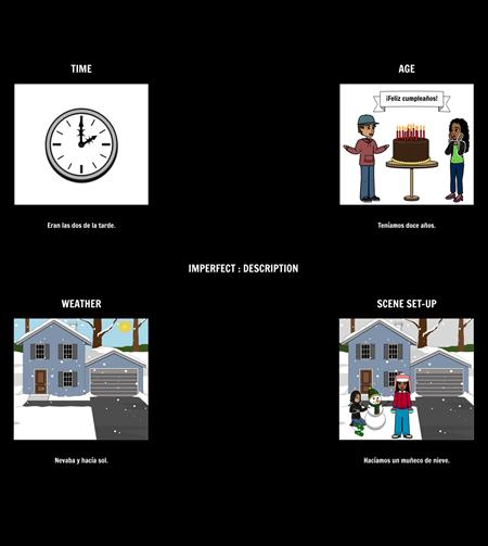 Preterite vs Imperfection - Description of Imperfect