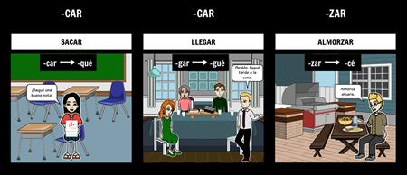 Spanish Preterite: -car, -gar, -zar