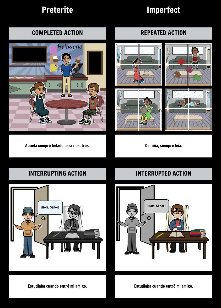 Preterite vs Imperfect - Concept