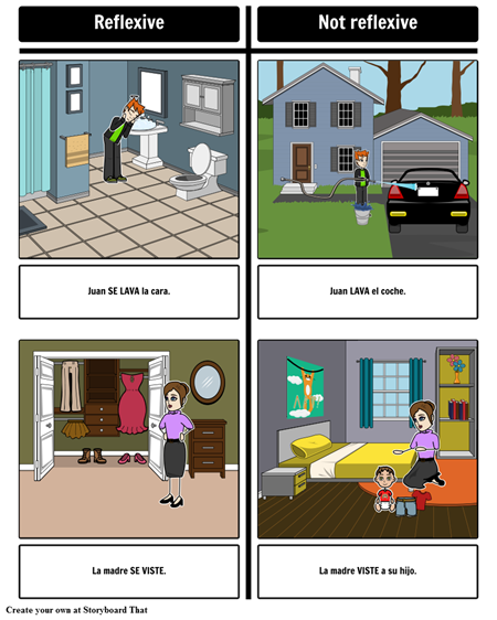 Spanish Reflexive Verbs Concepts