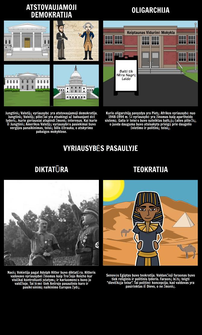 Įvadas į Vyriausybės - Vyriausybės per Visą Istoriją