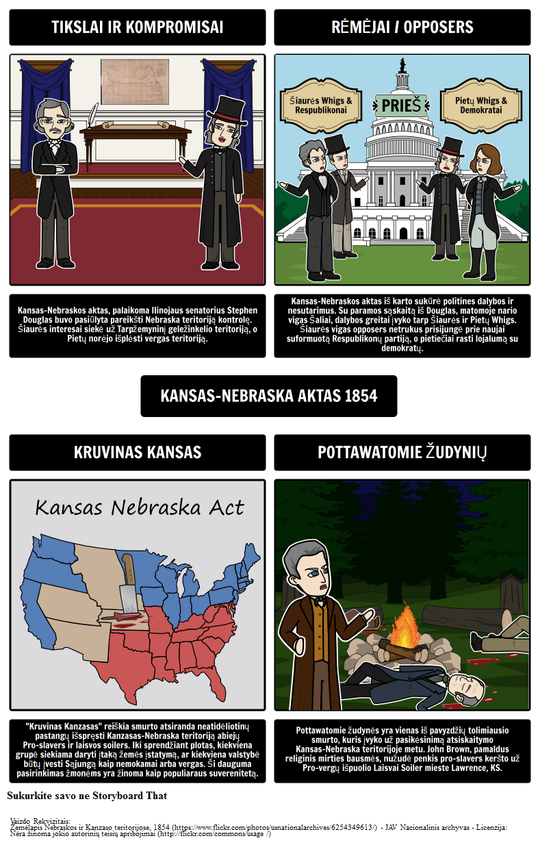 1850 Amerika - Kansas-Nebraskos aktas 1854