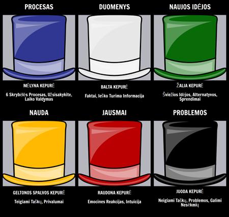 6 Mintys Kepurės Infographic