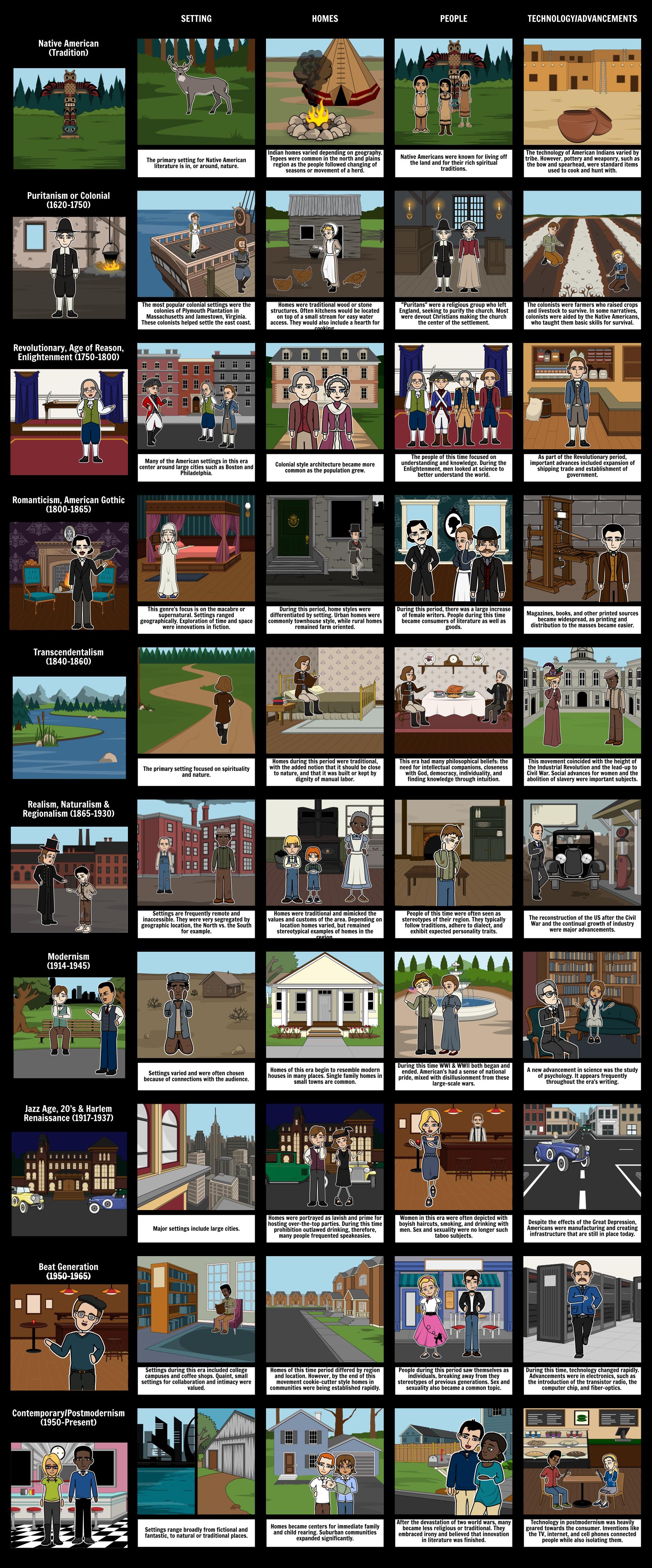 Amerikos Literatūros Judesiai - Charakteristikos Laikotarpiai
