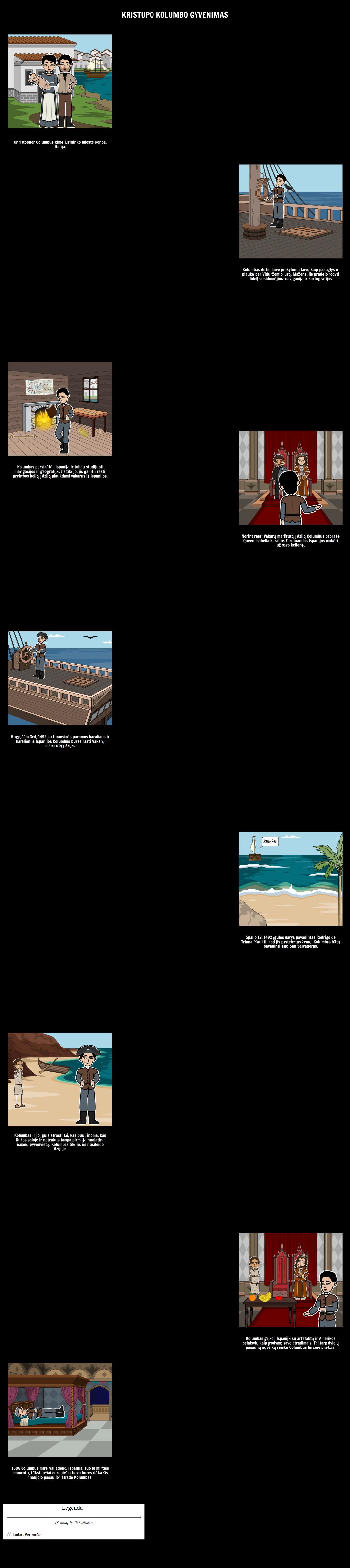 Amžius Tyrinėjimo - Christopher Columbus Chronologija