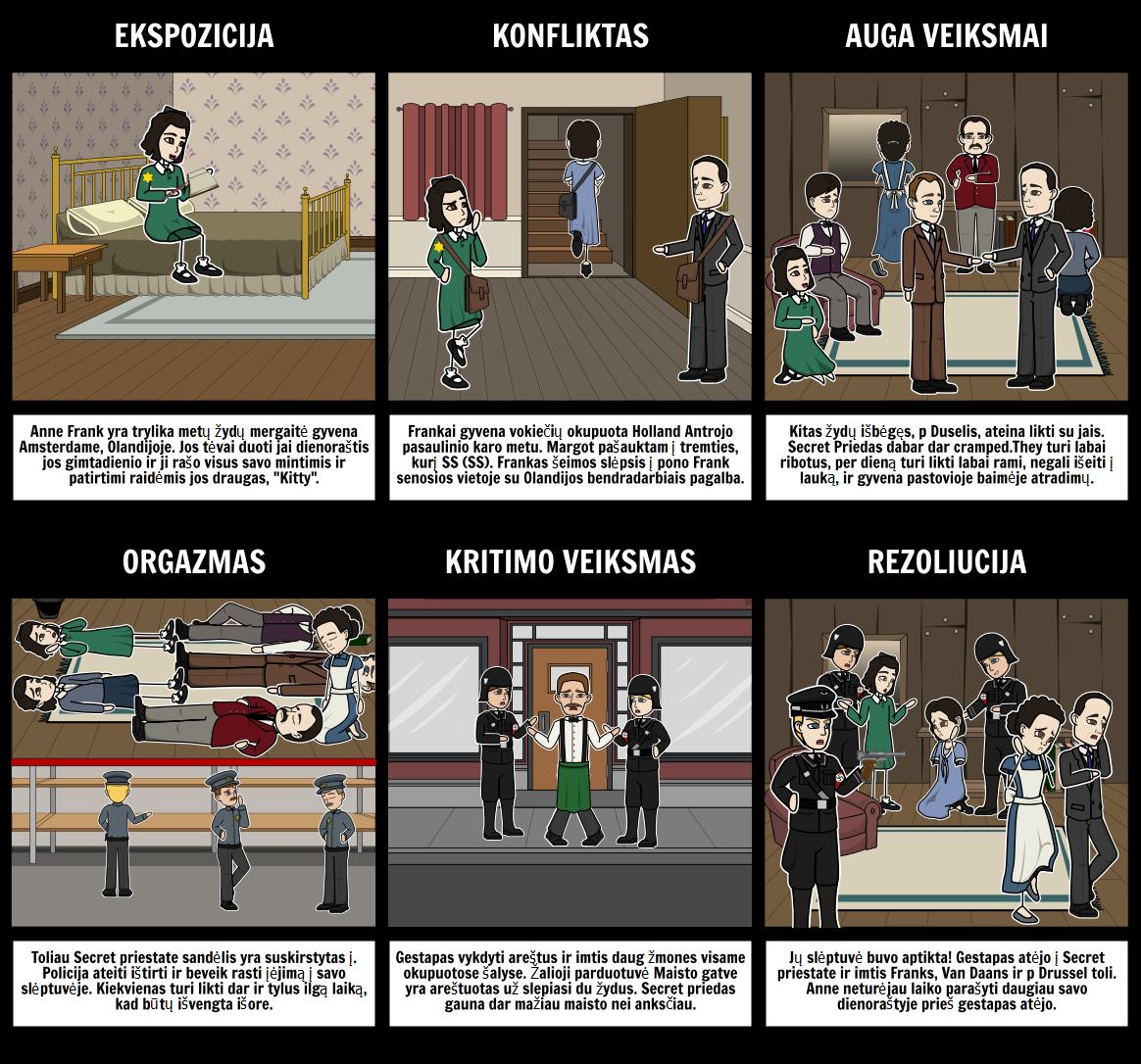 Anne Frank Sklypas Diagrama