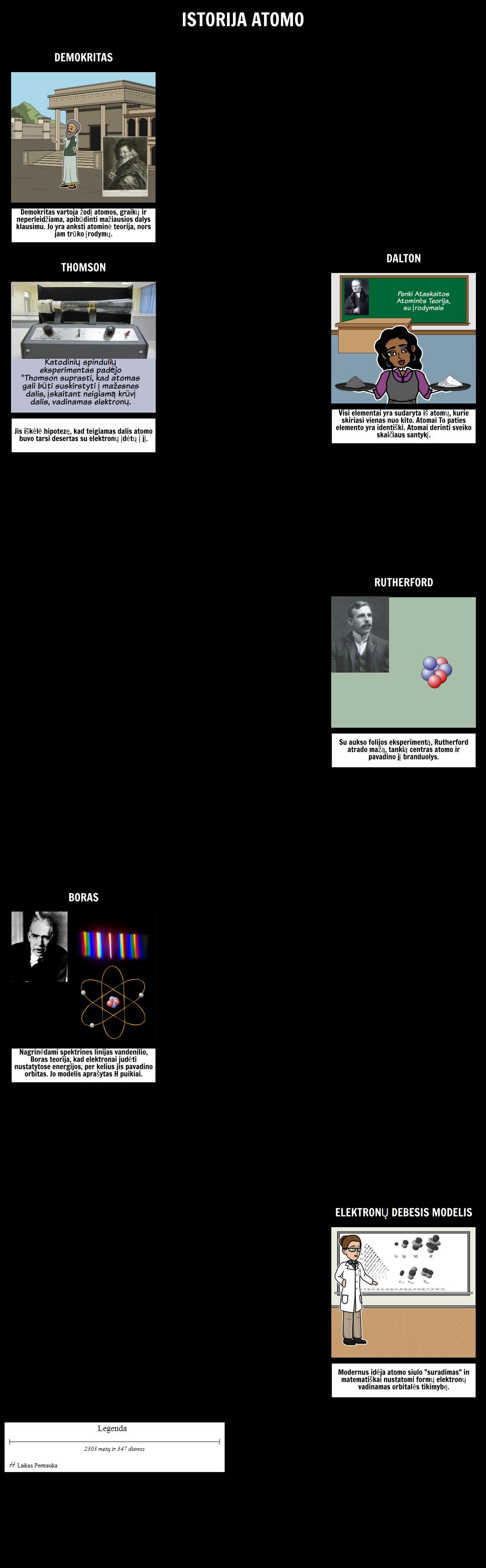 Atominės Istorija
