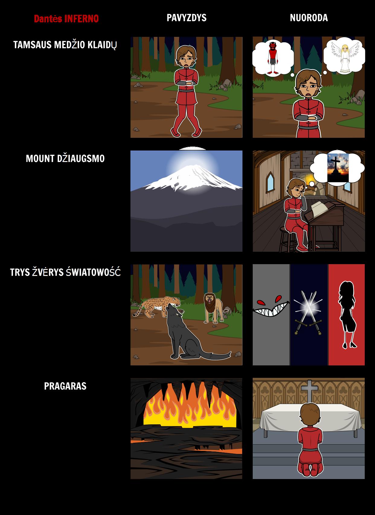 Dantės Inferno - Pripažindamos Alegorija
