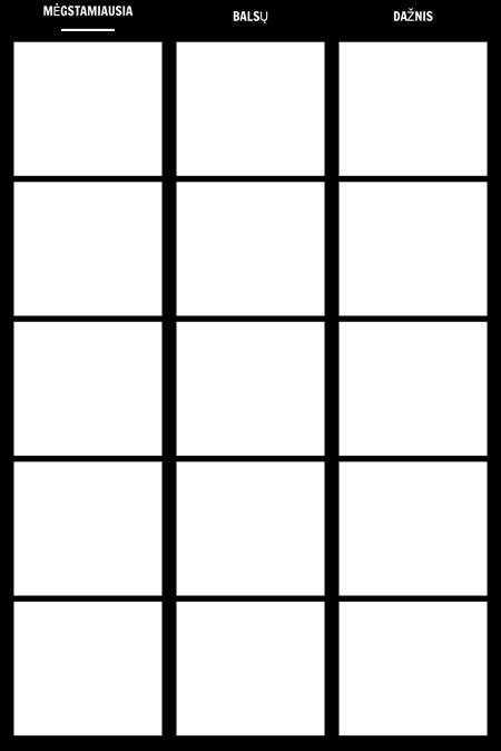 Dažnio Tally Diagrama Šablono