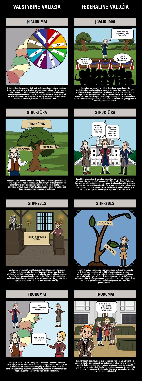 Federalizmas - Valstybės Vyriausybės vs Apie Konfederacijos Straipsniai
