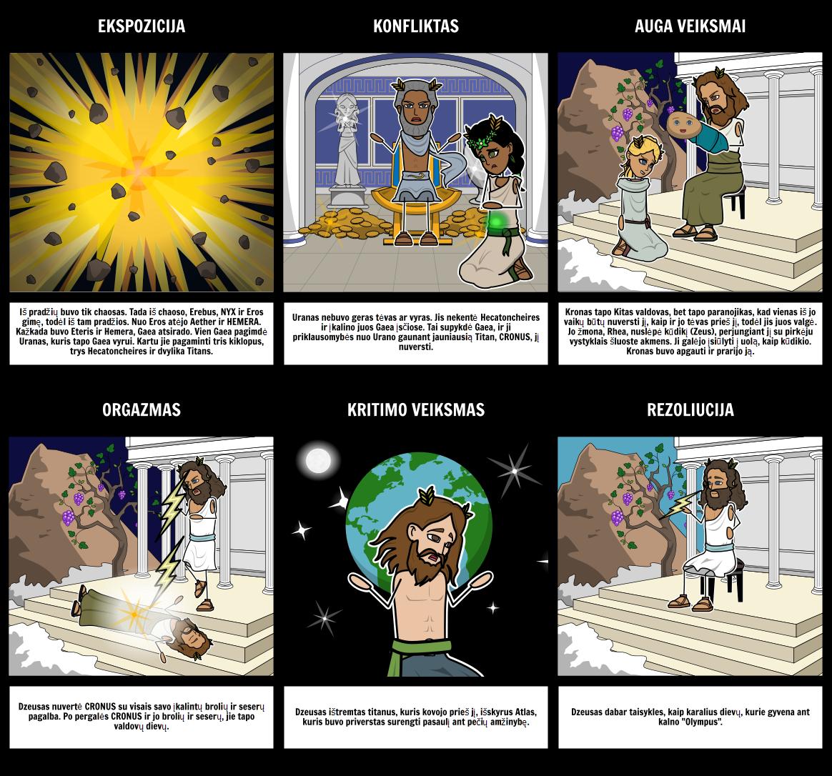 Graikų Mitologija - Kūrimas Mitas Sklypas Diagrama