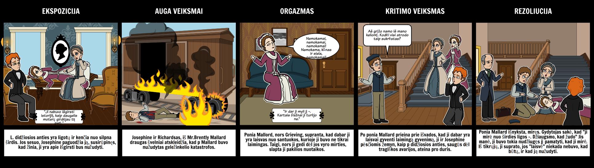 Iš Valandą Sklypo Diagrama Istorija