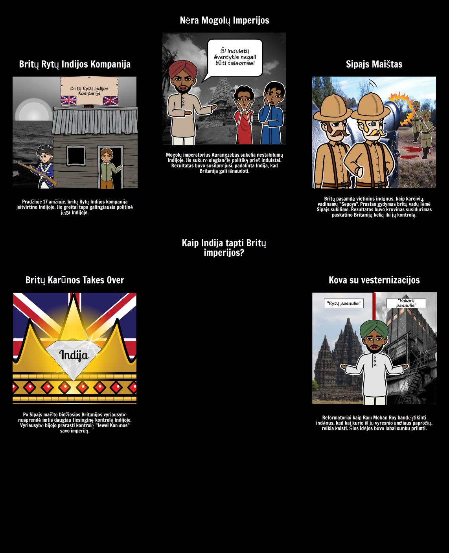 Istorija Imperializmo - Įtraukimas Indijos Britų Imperijos
