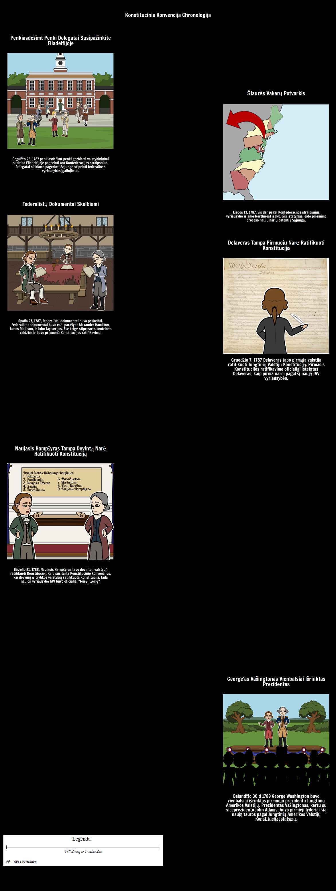 Konstitucinis Konvencija Chronologija
