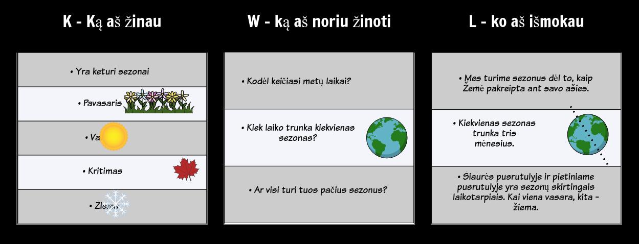KWL Diagramos Pavyzdys - Sezonai