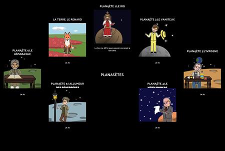 Le Petit Prince Planetos ir Pamokos