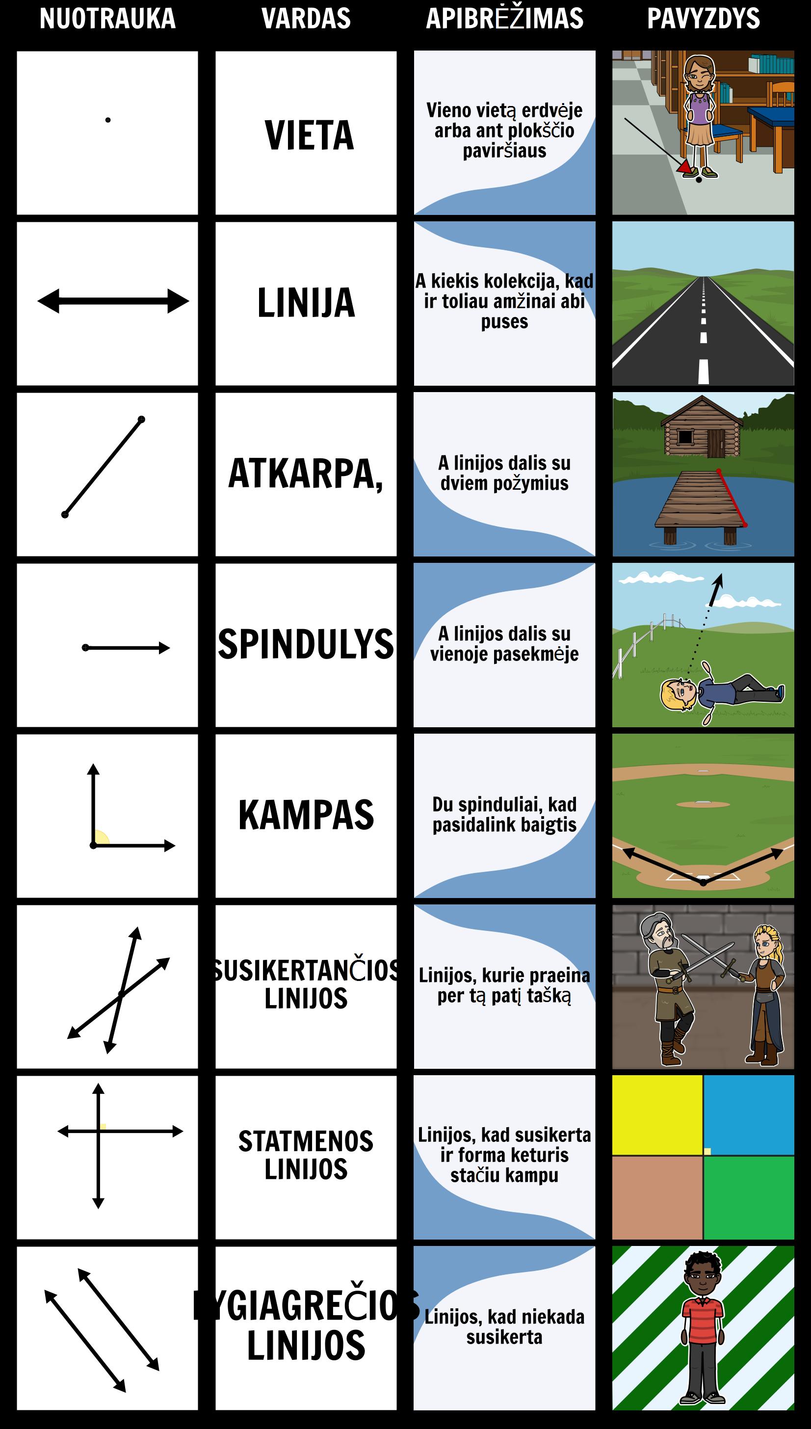 Miesto Geometrija - Geometrija Vocab