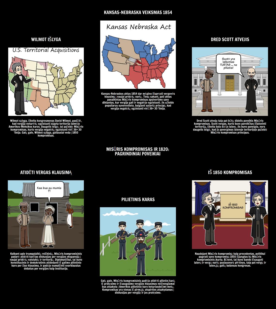 Misūris kompromisas 1820 - pagrindiniai poveikiai