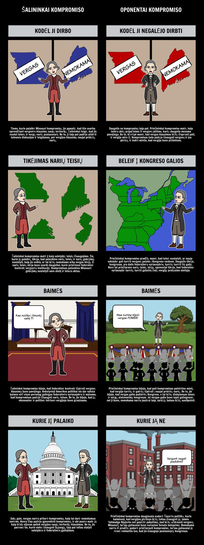 Misūris kompromisas 1820 - šalininkai ir priešininkai