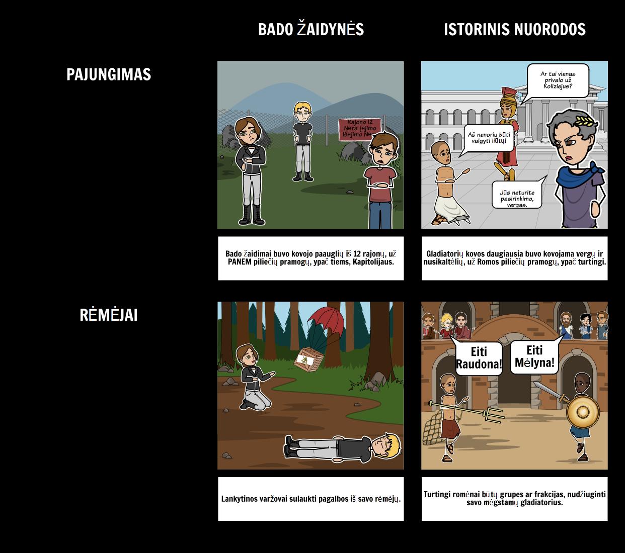 Mokymo Hunger Games - Palyginti su Istorijos