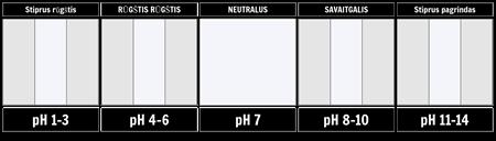 pH Skalės Šablonas