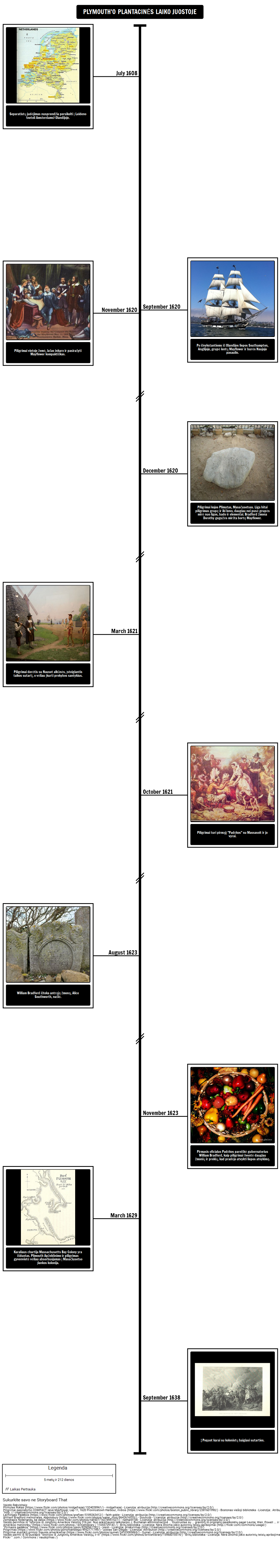 Plymouth Plantation Chronologija