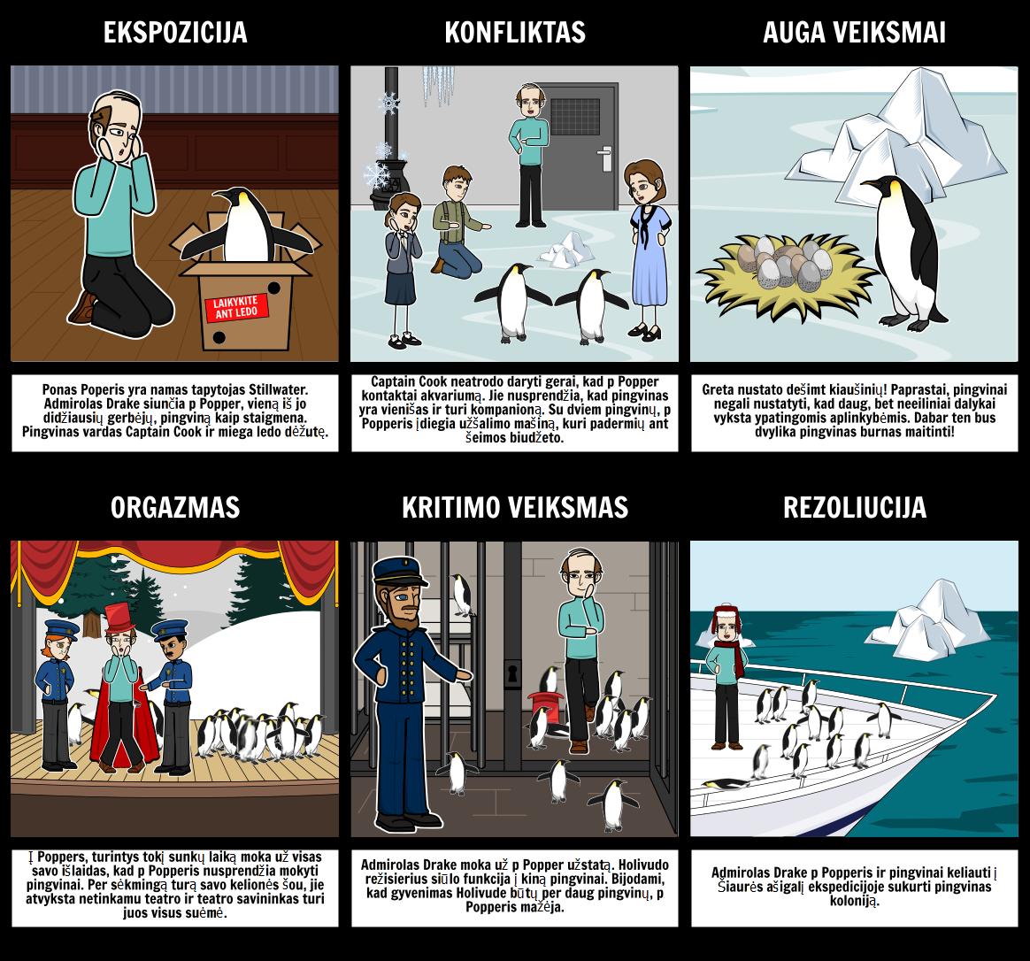 Pono Poperio Pingvinai - Sklypas Diagrama