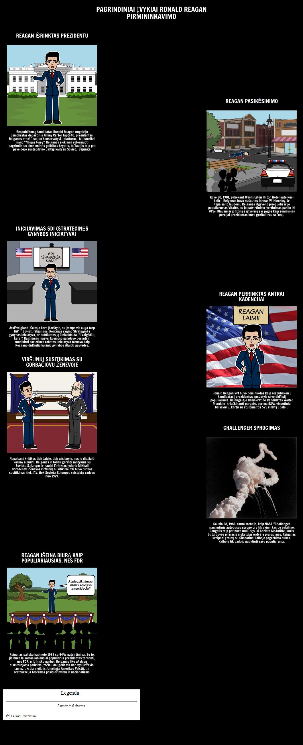 Reiganas Pirmininkaujanti Chronologija