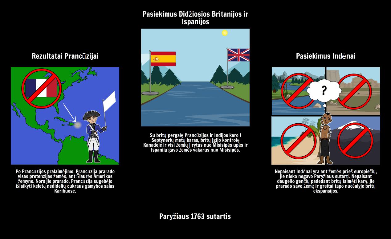 Rezultatai Paryžiaus Sutarties