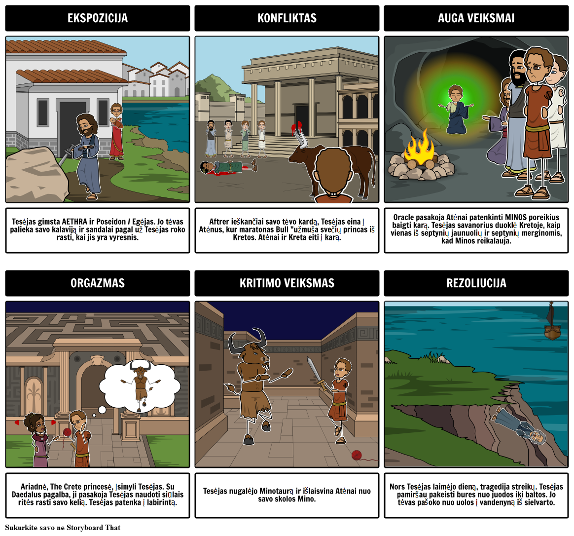 Tesėjas ir Minotauras Sklypas Diagrama