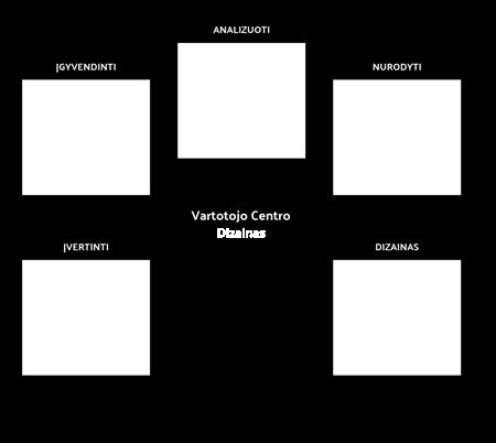 UCD Šablonas 1