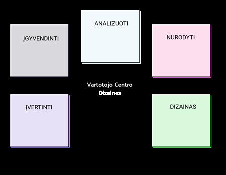 UCD Šablonas 2