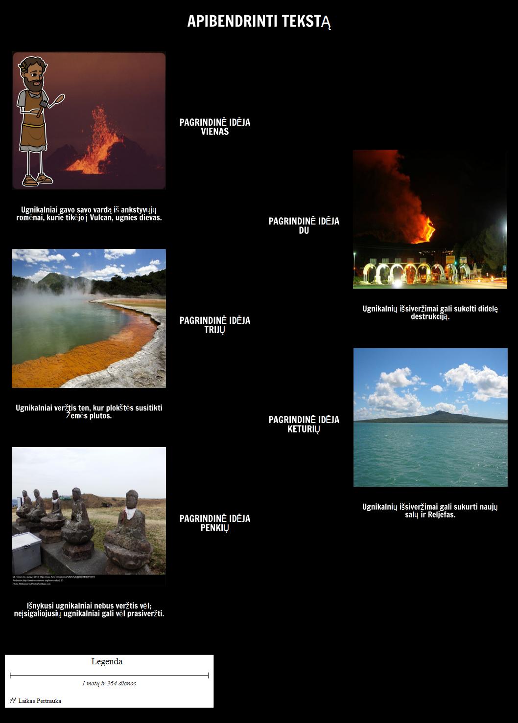 Ugnikalniai - Apibendrinkite Tekstas