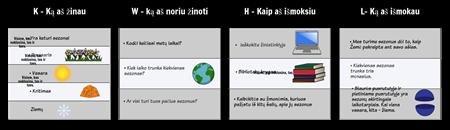Užpildykite KWHL Grafinį Organizatorių