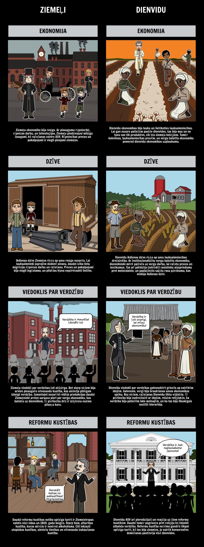 1850 America - pieaugošo saspīlējumu starp Ziemeļiem un Dienvidiem