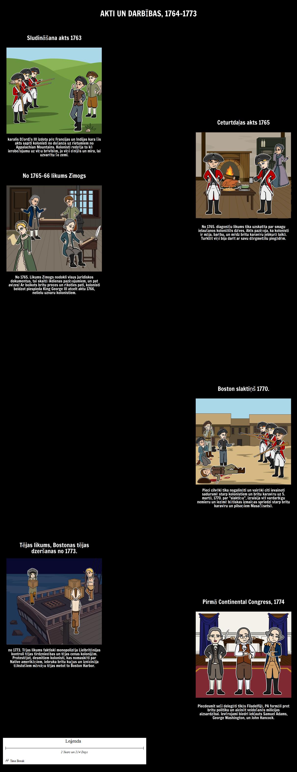 Akti un rīcība 13 kolonijas: 1764-1773