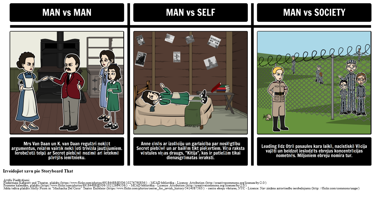 Anne Frank Literatūras Konflikts