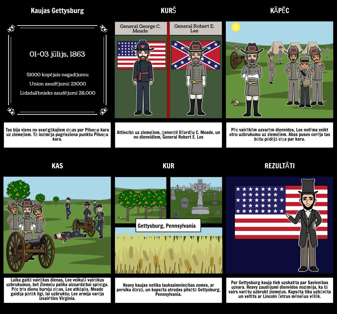 Battle of Gettysburg - Cīņas Pilsoņu Karš