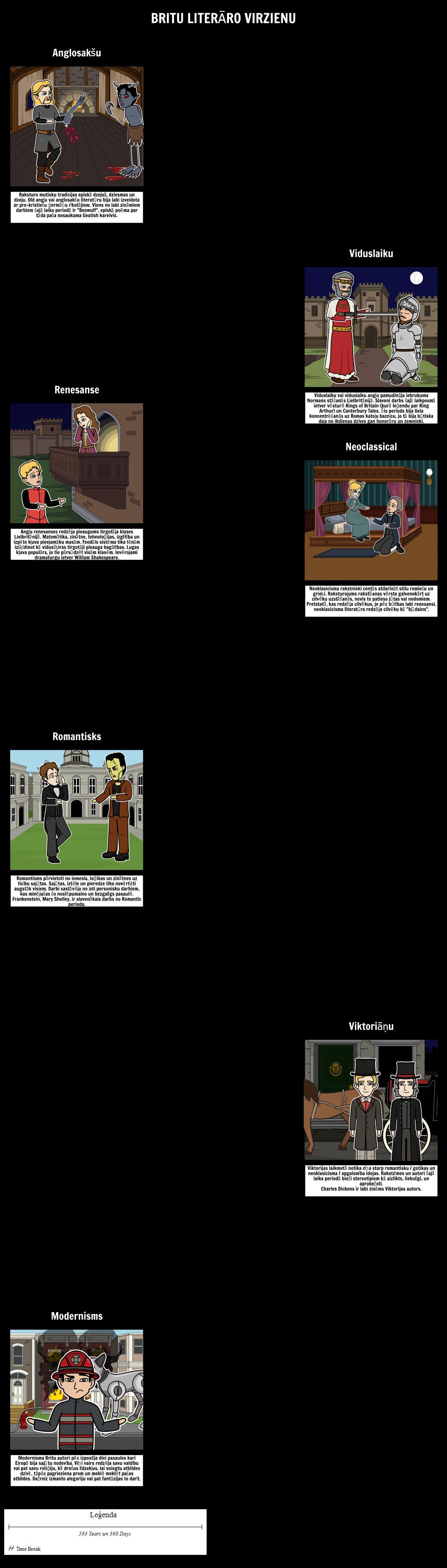 Britu Literāro Virzienu Timeline